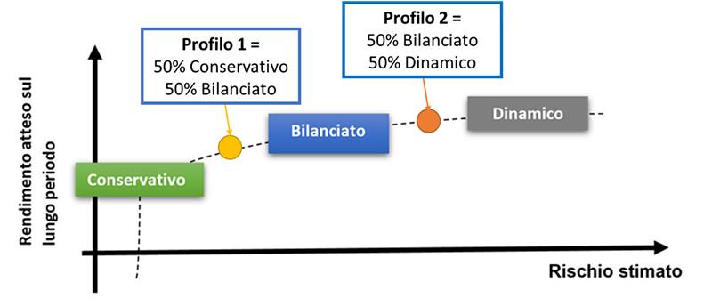Nuovi profili di investimento Fondo gomma plastica