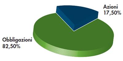 Profilo 1: 50% Bilanciato e 50% Conservativo