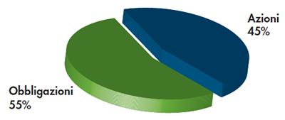 Profilo 2: 50% Bilanciato e 50% Dinamico